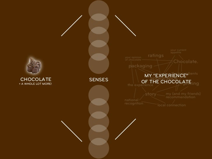 """MY """"EXPERIENCE""""CHOCOLATE             SENSES   OF THE CHOCOLATE+ A WHOLE LOT MORE!"""