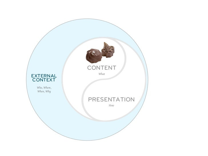 CONTENT                 WhatEXTERNAL                      INTERNALCONTEXT                       CONTEXT Who, Where,       ...