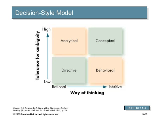 decision style inventory Rowe & boulgarides - decision style theory the structure of concern project compares many theoretical models from many disciplines to the adizes paei model , arguing that they must all be reflecting the same underlying phenomenon.