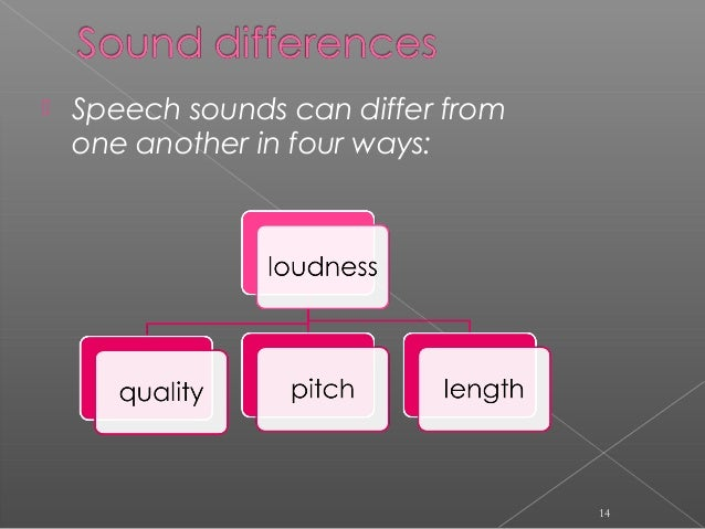  Speech sounds can differ from one another in four ways: 14