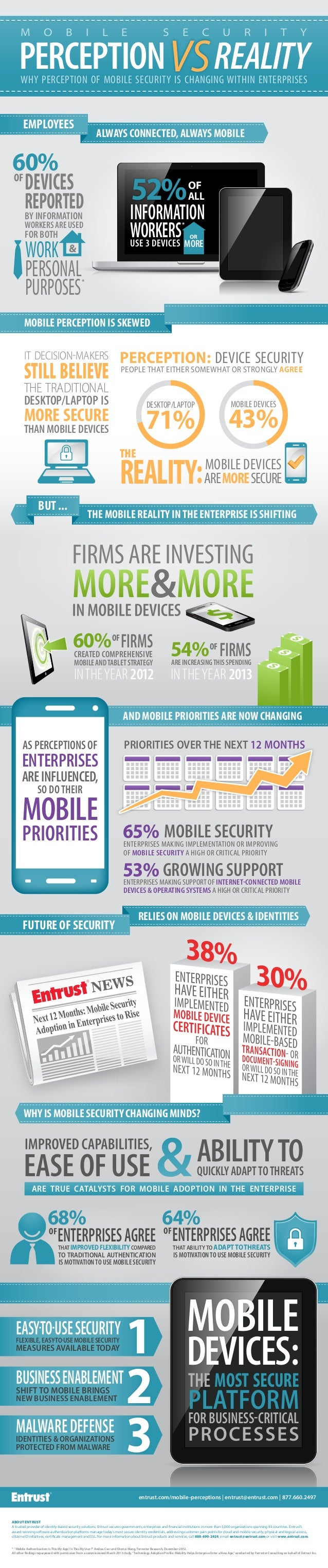mobile security perception vs reality perception vs reality employeesalways connected always mobileand mobile priorities are now changinginformationworkers52%ofalluse 3 devicesormor