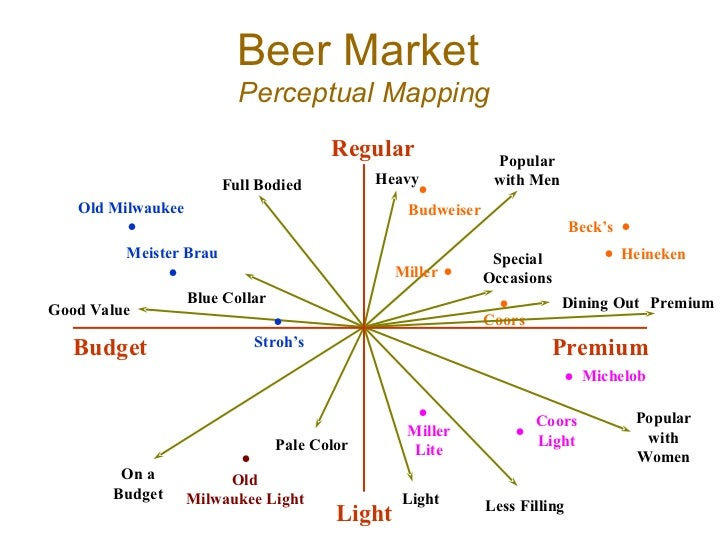 Brand Positioning : Perceptual Mapping