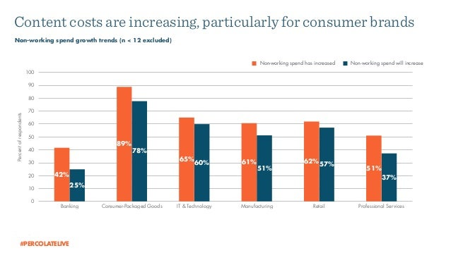 Non-working spend growth trends (n < 12 excluded) Content costs are increasing, particularly for consumer brands Source: P...