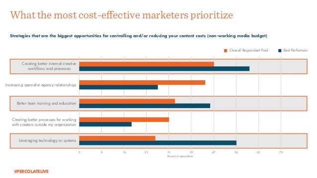 Source: Percolate Research. Creating better internal creative workflows and processes Increasing specialist agency relatio...