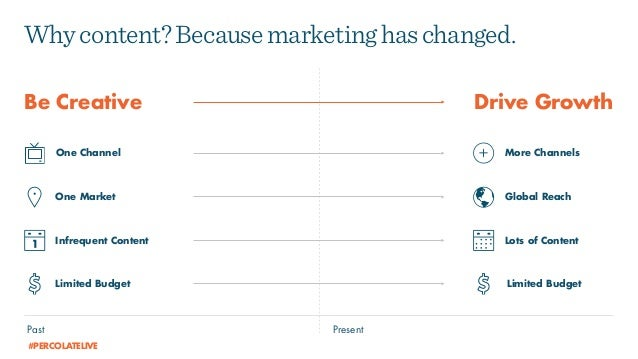 Whycontent?Becausemarketinghaschanged. Be Creative Drive Growth PresentPast One Channel More Channels One Market Global Re...