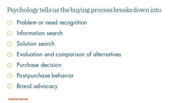Problem or need recognition Information search Solution search Evaluation and comparison of alternatives Purchase decision...