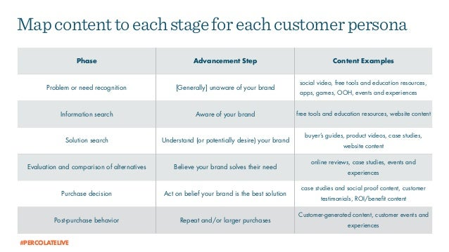Mapcontenttoeachstageforeachcustomerpersona Phase Advancement Step Content Examples Problem or need recognition [Generally...