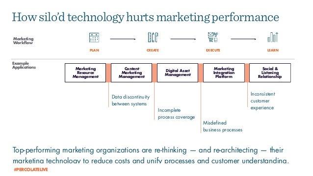 Marketing Workflow LEARNCREATEPLAN EXECUTE Example Applications Marketing Resource Management Marketing Integration Platfo...
