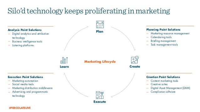 Planning Point Solutions — Marketing resource management — Calendaring tools — Briefing management — Task management tools...