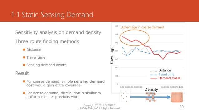 1-1 Static Sensing Demand Sensitivity analysis on demand density Three route finding methods  Distance  Travel time  Se...