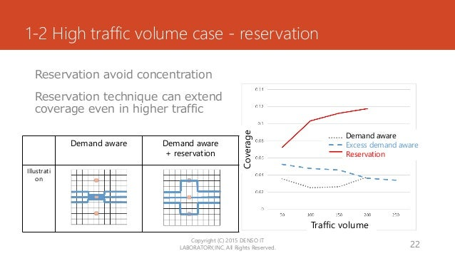 1-2 High traffic volume case - reservation Reservation avoid concentration Reservation technique can extend coverage even ...