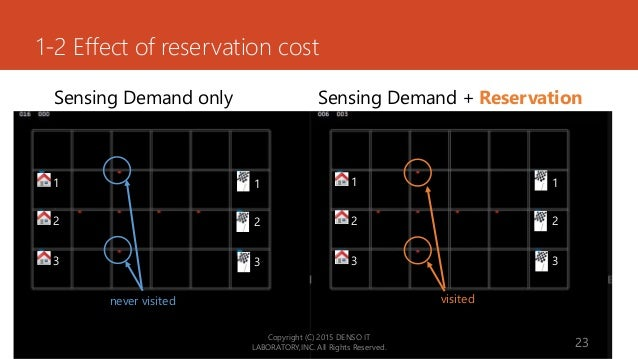 1-2 Effect of reservation cost Copyright (C) 2015 DENSO IT LABORATORY,INC. All Rights Reserved. 23 Sensing Demand only Sen...