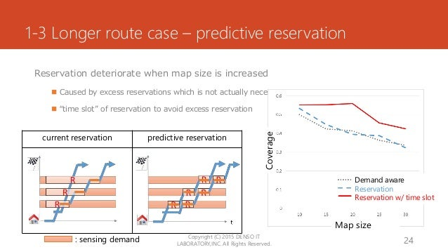 1-3 Longer route case – predictive reservation Reservation deteriorate when map size is increased  Caused by excess reser...