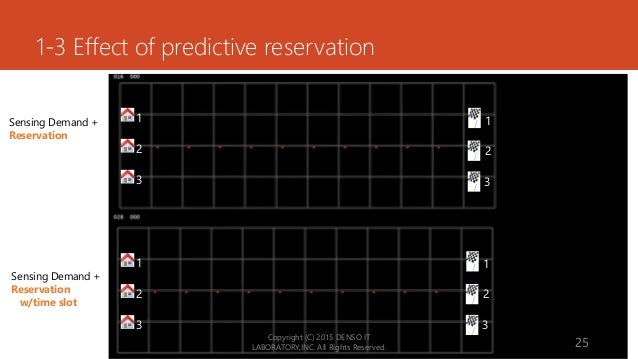 1-3 Effect of predictive reservation Copyright (C) 2015 DENSO IT LABORATORY,INC. All Rights Reserved. 25 1 2 3 1 2 3 1 2 3...