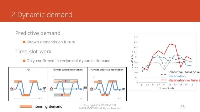 2 Dynamic demand Predictive demand  Known demands on future Time slot work  Only confirmed in reciprocal dynamic demand ...