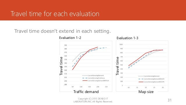 Travel time for each evaluation Travel time doesn't extend in each setting. Copyright (C) 2015 DENSO IT LABORATORY,INC. Al...