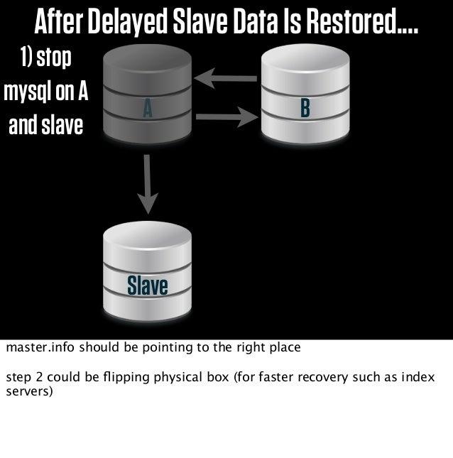 OtherFormsofRecoveryMigrateSingleObject(user/shop/etc)HadoopDeltasBackup+Binlogsmigrate object from delayed slave (similar...
