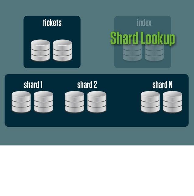 tickets indexshard1 shard2 shardNStore/RetrieveData