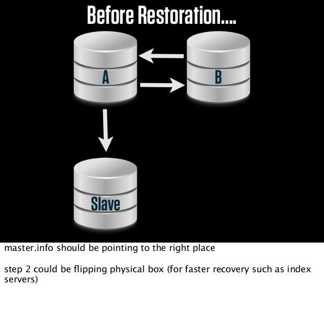 > SHOW SLAVE STATUSRelay_Log_File: dbslave-relay.007178Relay_Log_Pos: 8666654ondelayedslaveget the relay position