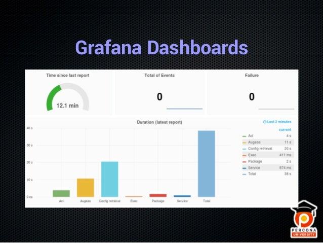 Monitoring MySQL with Prometheus, Grafana and Percona Dashboards
