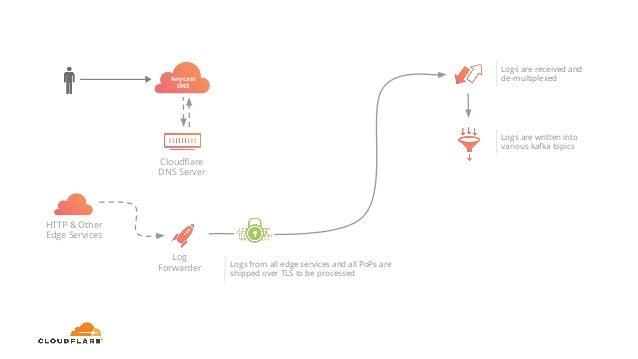 How Cloudflare analyzes -1m dns queries per second @ Percona E17
