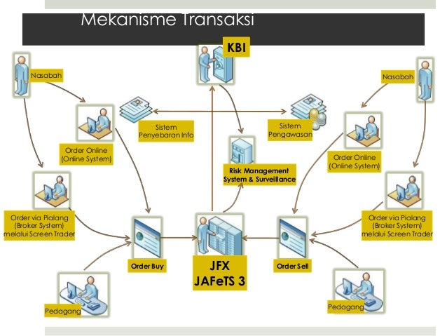 Sistem perdagangan broker interaktif