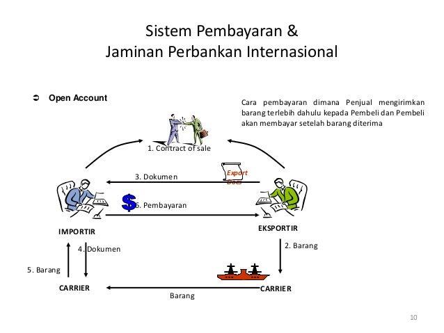sistem perbankan perdagangan internasional