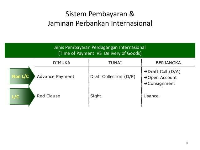 Letter of Credit, Unsur Penting dalam Ekspor dan Impor
