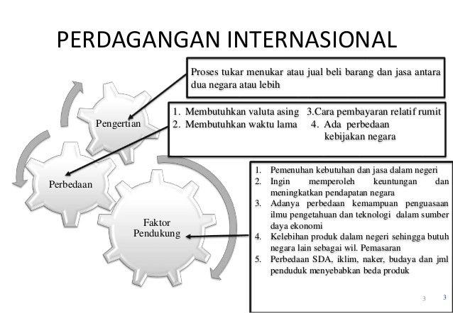 Indikator perdagangan siklus daya