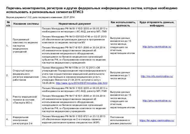 Перечень мониторингов, регистров и других федеральных информационных систем, которые необходимо использовать в региональны...