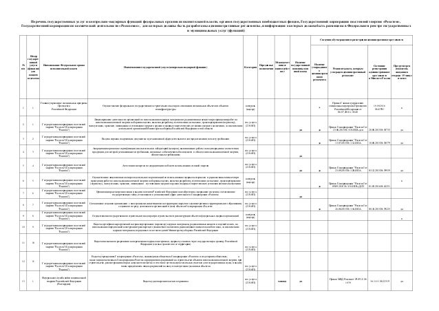Наличие утвержденног о администрати вного регламента Реквизиты акта, которым утвержден административный регламент Состояни...