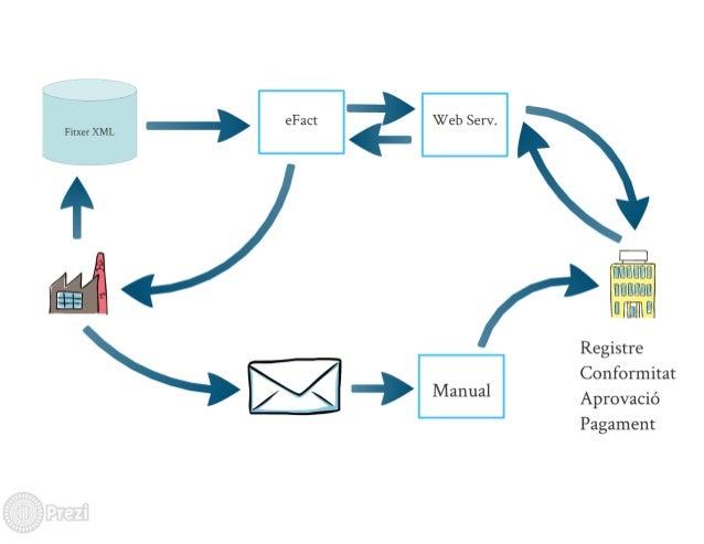 Fitxer XML  eFact  Web Serv.   Manual           UUIJIJEIIJ ' llllflllllll  uiignn  Registre Conformitat Aprovacié Pagament