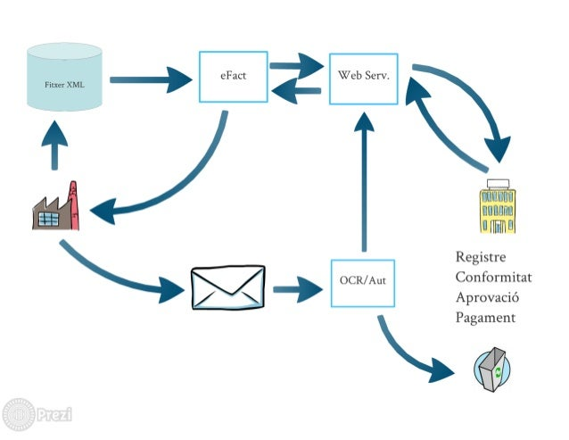 — ,  eFact . . Web Serv.  . Fitxer XML , '            Ulllllitlll [lUl][l[ll]  lillfliltl  Registre  r OCR/ Am Conformitat ...