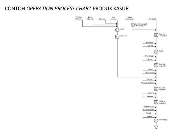 Brian Raafiu Perencanaan aliran bahan dan tata letak pabrik