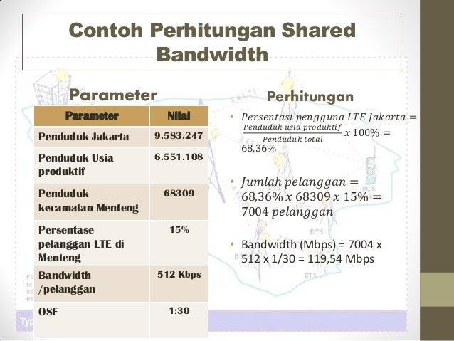Contoh Perhitungan Shared Bandwidth Parameter Parameter Nilai Penduduk Jakarta 9.583.247 Penduduk Usia produktif 6.551.108...