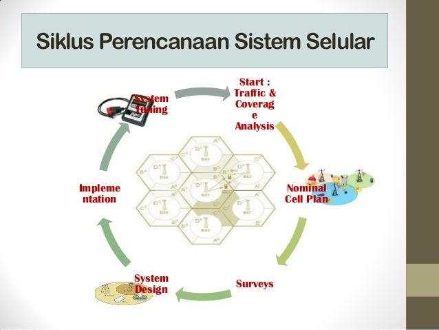 Siklus Perencanaan Sistem Selular Start : Traffic & Coverag e Analysis Nominal Cell Plan SurveysSystem Design Impleme ntat...