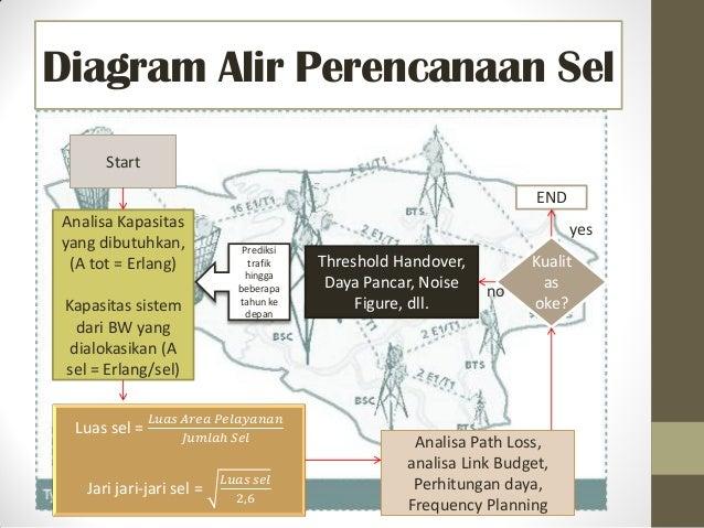 Diagram Alir Perencanaan Sel Start Analisa Kapasitas yang dibutuhkan, (A tot = Erlang) Kapasitas sistem dari BW yang dialo...