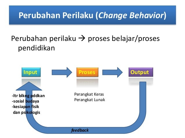 Perubahan Perilaku (Change Behavior) Perubahan perilaku  proses belajar/proses pendidikan Input Proses Output -ltr blkng ...