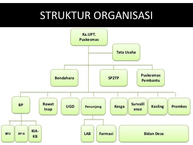 Perencanaan Sistem Informasi Puskesmas