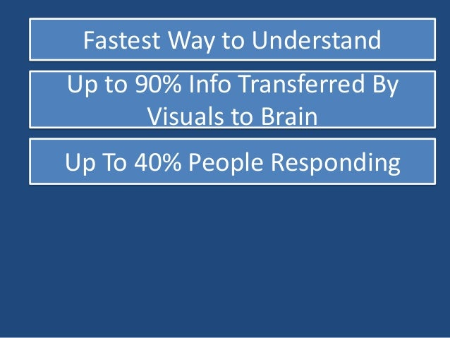 Content With Infographic gets  15% More Traffic than Plain Text