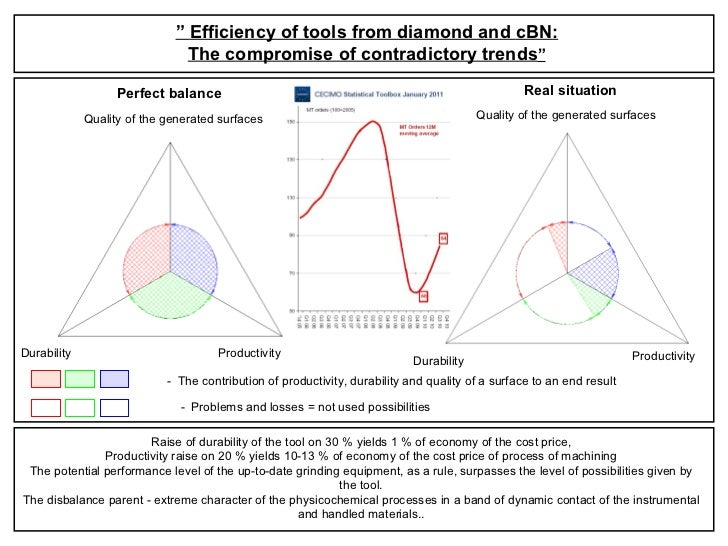 """""""  Efficiency of tools from diamond and  cBN : The compromise of contradictory trends """" Quality of the generated surfaces ..."""