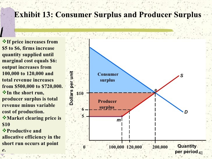 how to find consumer surplus in perfect competition