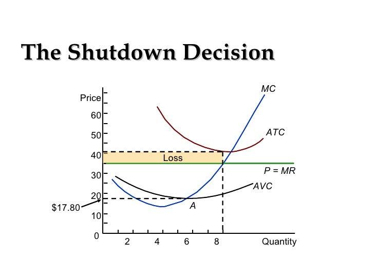 economy short run shut down rule Short-run shutdown rule: explained when should a firm shut down in the face of economic losses - duration: the short run versus the long run.