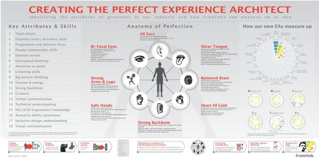 Creating the Perfect User Experience Designer