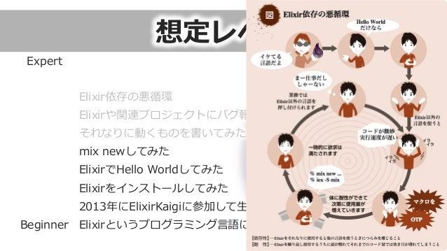 想定レベル 7 Elixirというプログラミング⾔言語に興味を持った 2013年年にElixirKaigiに参加して⽣生Joséを⾒見見た Elixirをインストールしてみた ElixirでHello Worldしてみた mix newして...