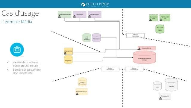 SemWebPro 2017 : Enjeux d'une plateforme sémantique de valorisation de contenus Slide 3