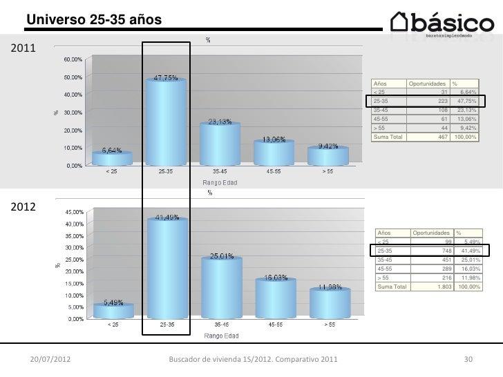 Perfil Del Buscador De Vivienda 1s 2012 Comparaci N Con 2011