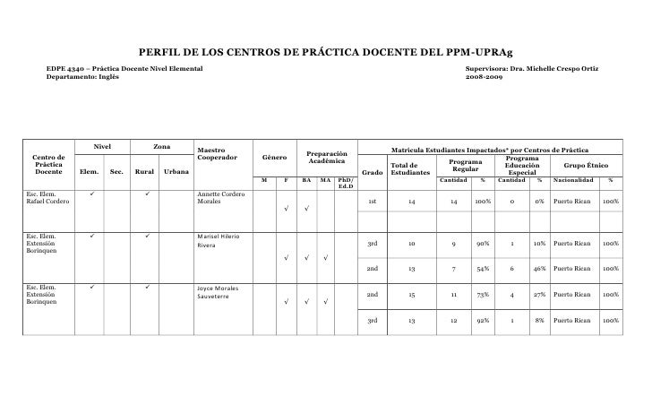 PERFIL DE LOS CENTROS DE PRÁCTICA DOCENTE DEL PPM-UPRAg<br />EDPE 4340 – Práctica Docente Nivel ElementalSupervisora: Dra....