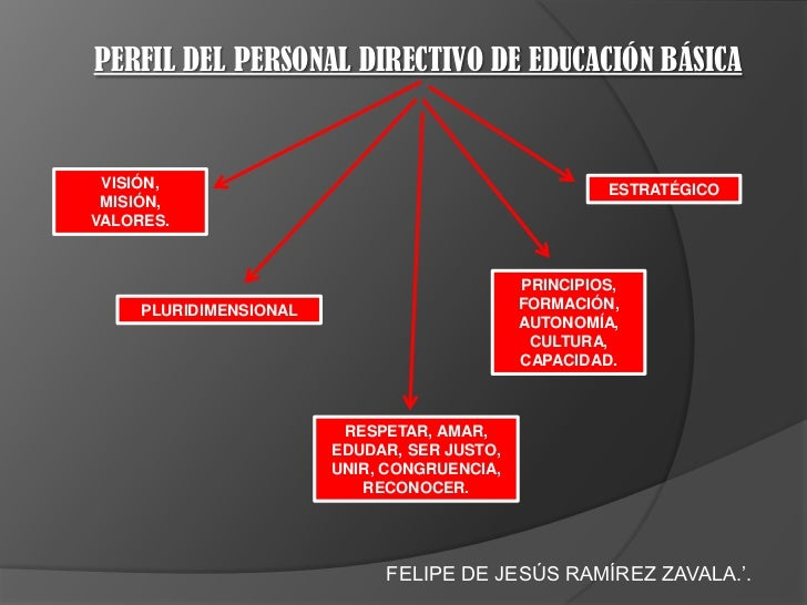 PERFIL DEL PERSONAL DIRECTIVO DE EDUCACIÓN BÁSICA VISIÓN,                                              ESTRATÉGICO MISIÓN,...
