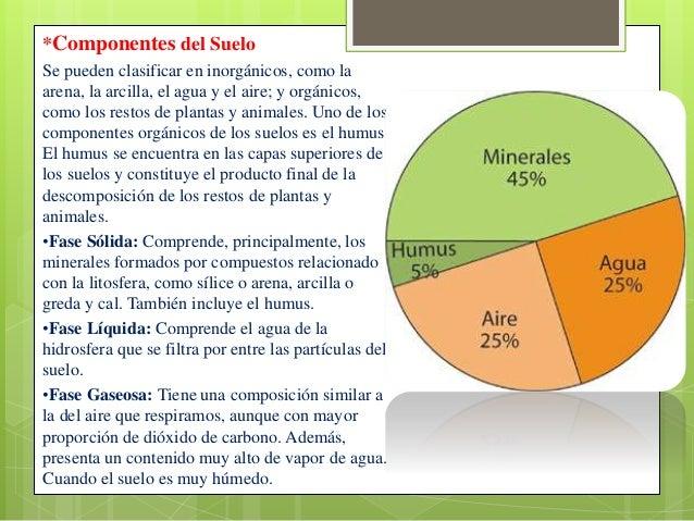 Perfil de suelo for Componentes quimicos del suelo
